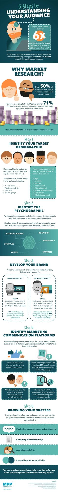 Did you know the 5 Steps to Understanding Your Audience Infographic Are you looking for ways to improve your marketing strategy? Digital Marketing Strategy, Business Marketing, Internet Marketing, Online Marketing, Marketing Communications, Seo Marketing, Marketing Ideas, Home Based Business, Start Up Business