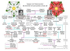 Wars of the Roses, Houses of Lancaster & York, A Family Tree by G ґ ε ʇ ɔ н ε η B╚ ḯ Ⓣ ẕ
