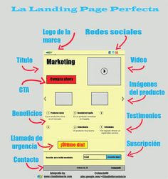 Cómo crear la pagina de aterrizaje perfecta #landing #landingpage #infografia
