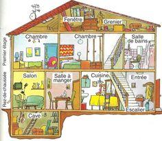 Aprendre français: La maison, ma chambre