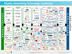 """""""Display Advertising Technology Landscape"""" (infographic) The online display advertising technology landscape is complicated. This graphic attempts to categorize all the different players in the ecoystem. Display Advertising, Display Ads, Online Advertising, Marketing And Advertising, Business Marketing, Online Business, Advertising Ideas, Internet Marketing, Online Marketing"""