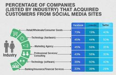 Percentage of companies accquired customer from social media