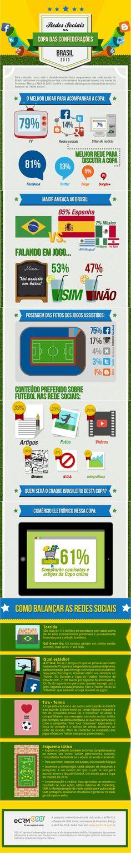 Infografico – Copa das Confederações nas redes sociais