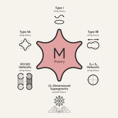 M-theory unifies in a single mathematical structure all five consistent versions of string theory (as well as a particle description called supergravity). It looks like each of those theories in different physical regimes.