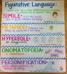 Writing Anchor Charts to Use in Your ClassroomAwesome Writing Anchor Charts to Use in Your Classroom Light Drawing - Fun And Developing Toy - Figurative Language - what works in the classroom anchor chart 6th Grade Ela, 4th Grade Writing, 5th Grade Reading, Teaching Writing, Writing Skills, Teaching Plot, Fourth Grade, Second Grade, Teaching Poetry