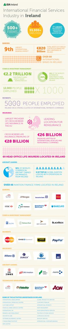 International Financial Services Industry in Ireland Finance, Promotion, Investing, Infographics, Ireland, Financial Statement, Healthy Eating Recipes, Meal, Infographic