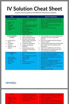 Programs and Specialties of The Top Nursing Schools in The U. Pharmacology Nursing, Icu Nursing, Pediatric Nursing, Nursing Tips, Nursing Degree, Nursing Career, Nursing Cheat Sheet, Nursing Assessment, Nursing Board