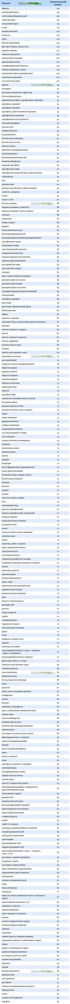 Быстрые углеводы - cписок продуктов и таблица   Фитнес дома онлайн