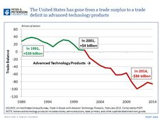 #chart Since 2002, the U.S. has been a net importer of advanced technology products, which include MRI machines, lasers, and other sophisticated manufactured goods. Learn more: http://pgpf.org/Chart-Archive/0194_advanced_technology_products