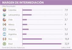 Margen de intermediación de Colombia está por encima del de la Región