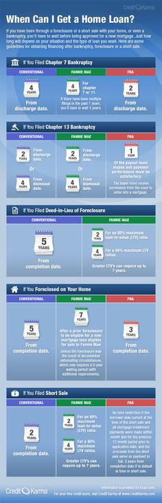 How Long After Foreclosure or Bankruptcy Can I Get a Home Loan? | Credit Karma Blog