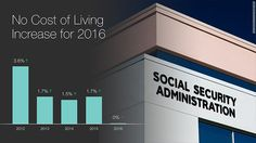 There will be no raise for 65 million social security members. In 2015, Social Security benefits rose 1.7%, and they've climbed by less than 2% for three years in a row. The typical retiree's benefit is about $1,300 a month, so last year's increase meant a $22 a month raise.
