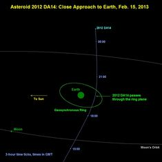 This graphic shows Asteroid 2012 DA14, the space rock that will pass by Earth Friday, is in no danger of hitting the planet. But if it did, the damage would be extensive, Boslough said, with the White House-sized asteroid capable of snuffing out the entire Washington, D.C. metropolitan area.