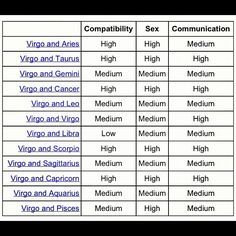 Capricorn virgo compatibility sexually