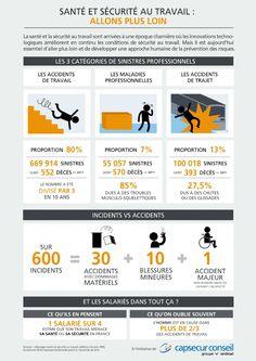 La santé et la sécurité au travail en chiffres