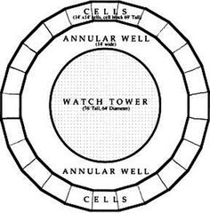 Panopticon plan by J
