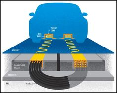 Electric cars carrying receiving coils could charge themselves with embedded transmitting coils in the roadways. When you think of an all-electric car you Electric Car News, All Electric Cars, Electric Motor, Electric Vehicle, Warp Drive, Off Grid Batteries, Magnetic Motor, Energy Resources, Future Trends