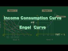Income Consumption Curve   and  Engel  curve    Part   1