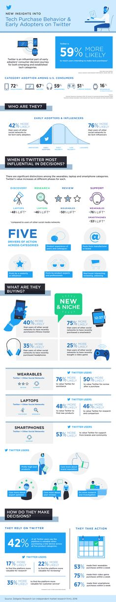 How Twitter Influences Tech Purchase Behavior [Infographic] | Social Media Today
