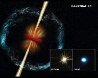 Boston MA (SPX) Jul 26, 2016 Gamma-ray bursts, or GRBs, are some of the most violent and energetic events in the universe. Although these events are the most luminous explosions in the universe, a new study using NASA's Chandra X-ray Observatory, NASA's Swift satellite and other telescopes suggests that scientists may be missing a majority of these p…