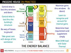 Passive House in Practice--The Energy Balance from Wolfworks/Future Friendly Homes blog