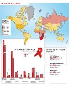 34 Millionen Menschen weltweit leben mit HIV, 2,5 Millionen infizierten sich im Jahr 2011 neu mit dem Virus, 1,7 Millionen starben an den Folgen von Aids. Seit den 90ern verschwindet dieses Thema aus der Öffentlichkeit. Das darf nicht passieren! Setzt heute am Welt-Aids-Tag ein Zeichen und teilt diese Infografik!  Weitere Informationen: http://www.aktion-deutschland-hilft.de/de/fachthemen/hivaids/welt-aids-tag/