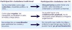 Participación tradicional vs Participación a través de las Tic