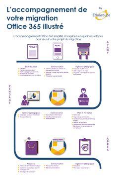 Infographie réalisée sur l'accompagnement de votre migration Office 365, expliquée en quelques étapes. #Infographie #Accompagnement #migration #Office #Microsoft #Office365
