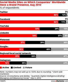 Social Media Sites on Which Companies* Worldwide Have a Brand Presence, Aug 2012 (% of respondents)
