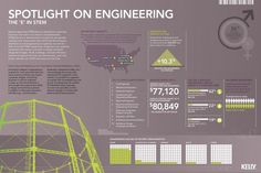 The E in STEM - Spotlight on Engineering Infographic