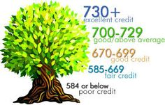 Learn How To Increase Your Credit Score Fast http://nomorecreditcards.com/how-to-increase-your-credit-score-fast/