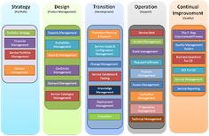 Information Technology: ITIL and it's value for Professionals