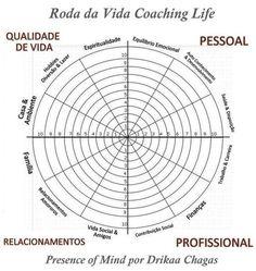 Roda da Vida Coaching Life Presence of Mind