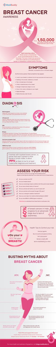 Health And Wellness, Health Care, Cancer Facts, Data Visualization, People Around The World, Breast Cancer Awareness, Woman Face, Assessment, Helpful Hints