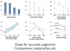 Alberto Cairo - Visualizations for comparisons/relationships