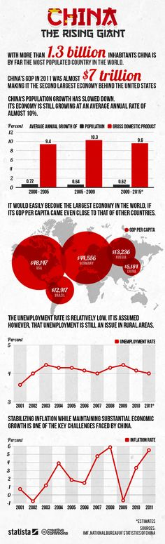China: The Rising Giant [Infographic]  Economy still growing at 10% despite decrease in population growth.