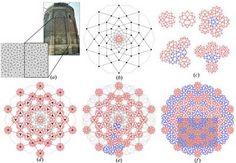 Diagram of quasicrystal pattern construction