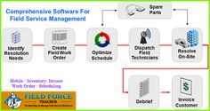 Best Field Service Management and Field Service Automation software by Field Force Tracker helps small and mid-sized businesses streamline service operations and improve customer service. Tracking Software, Growing Your Business, Schedule, Printer, Management, Tools, Simple, Timeline, Instruments