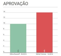 Governo Temer tem bem mais aprovação e bem menos rejeição que o de Dilma Rousseff