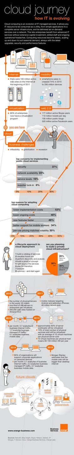 Cloud Journey: how IT is evolving - Cloud Hosting - Orange Business service IT cloud computing infographic: even if you are not in IT this is interesting and informative. Data Science, Computer Science, Cloud Computing Services, Mobile Computing, Cloud Infrastructure, Network Infrastructure, Journey, Business Intelligence, Information Technology