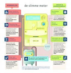 Slimmemeters.nl - Infographic: De Slimme Meter