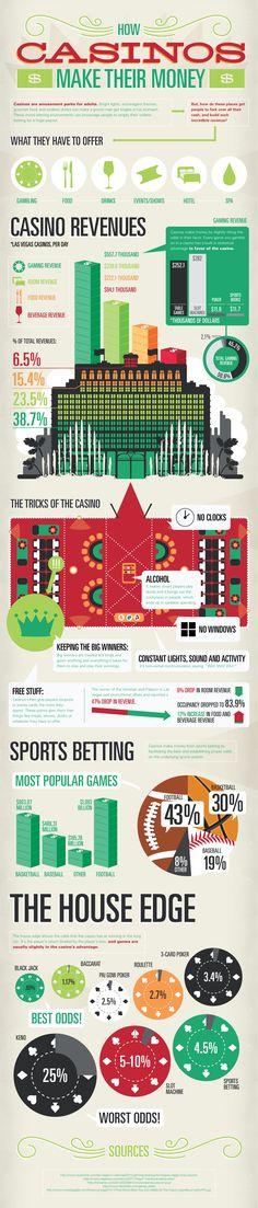 How Casinos Make Their Money