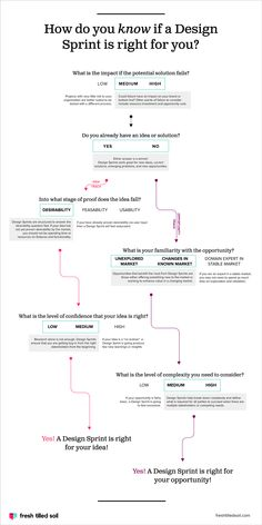 When To Do a Design Sprint and When To Do Something Else [Infographic]