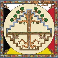 Mayan TREE OF LIFE aka La Ceiba. How else can we interpret the description below...  Letter serbian Ж or Ž.  ЖИВОТ is life(from serbian to english).
