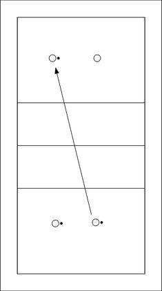 """Volleybaloefening: 2x2 met teambal - Er zijn drie ballen in het spel. Elk team heeft een zogenaamde """"teambal"""", die overgegooid wordt binnen het team. Met de derde bal spelen de teams tegen elkaar. In het diagram wordt de bal..."""