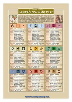 Astrology and Numerology - Experts in numerology use the numbers to determine the best time for major moves and activities in life such as traveling, relocating, job changing, marriages and any important life changing events. It's shame if numerology is n