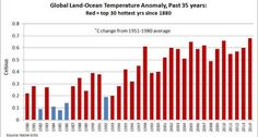 30 of the hottest years recorded since 1880 have happened in the last 35 years #climate #climatechange