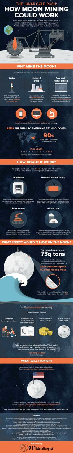 How Moon Mining Could Work #infographic #Moon #Mining