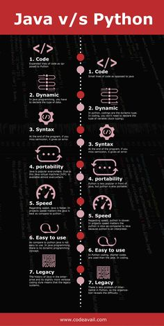 Computer Science University Forensics And Investigations Computer Science University, Computer Science Humor, Computer Science Projects, Learn Computer Coding, Computer Programming Languages, Computer Basics, Computer Engineering, Learn Programming, Python Programming