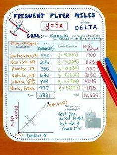 FREE - real world math activity for slope, linear equations, or direct variation. FREE - real world math activity for slope, linear equations, or direct variation. Algebra Projects, Algebra Activities, Math Resources, Math Strategies, Numeracy, Classroom Resources, Math Worksheets, Math Games, Math Tutor